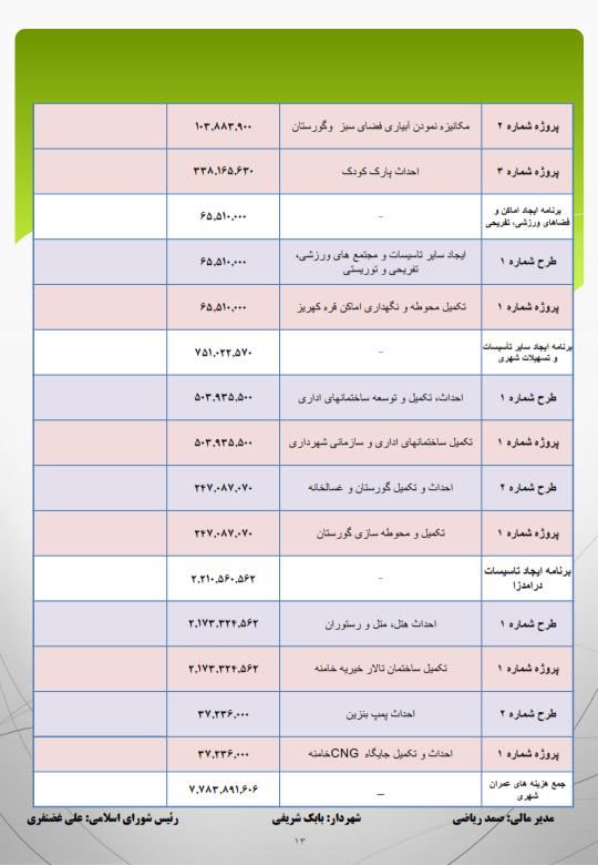 گزارش امار درامد و هزینه شهرداری سال۲۲۲۲۲۲ ۹۳-اصلی_۰۱۳