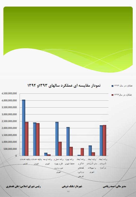 گزارش امار درامد و هزینه شهرداری سال۲۲۲۲۲۲ ۹۳-اصلی_۰۱۷
