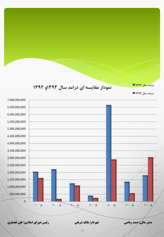 گزارش امار درامد و هزینه شهرداری سال۲۲۲۲۲۲ ۹۳-اصلی_۰۱۸