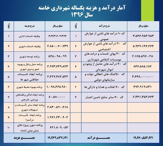 Copy of خلاصه آمار سایت